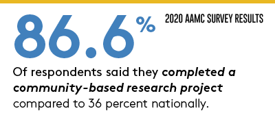 AAMC Numbers 86.6% said they completed a community-based project compared to 36% nationally
