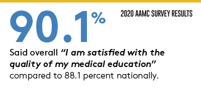 AAMC Survey Results 90.1% said they are satisfied with the quality of their education