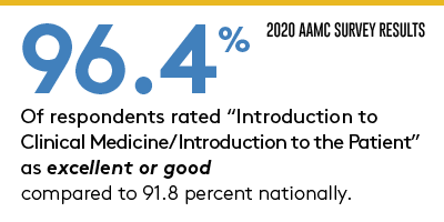 AAMC Survey Results 96.4 rated introduction to clinical medicine as excellent or good