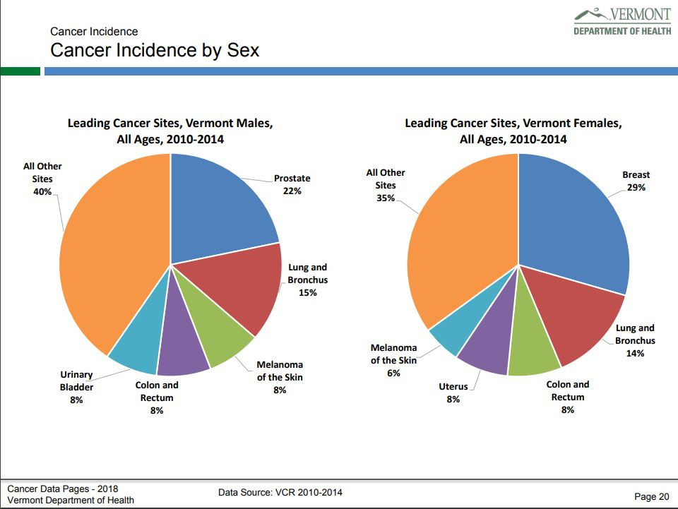 Cancer Incidence Vermont