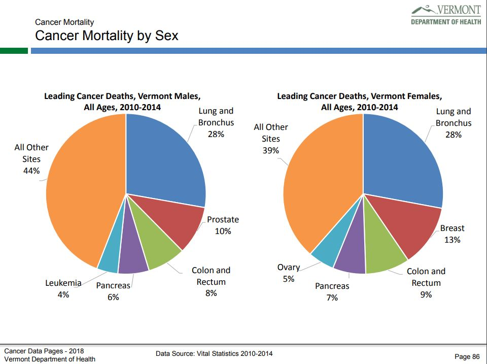 Cancer Mortality Vermont