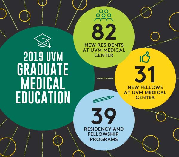 2019 Graduate Medical Education Infographic