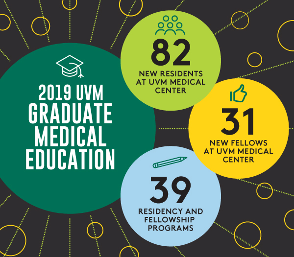 Graduate Medical Education Infographic showing 82 new residents at UVMMC, 31 New Fellows at UVMMC, and 39 residency and fellowship programs.