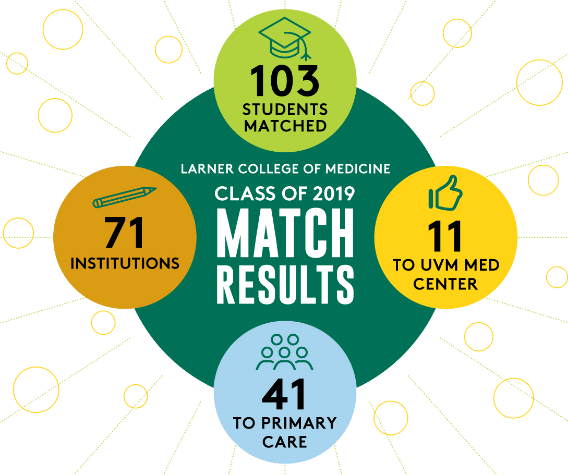 Match Results Infographic - 103 Students Matched. 71 Institutions. 11 to UVM MED Center. 41 to Primary Care.