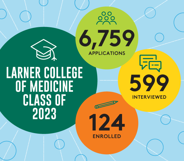 Class of 2023 Infographic showing 6,759 applications, 599 interviews, and 124 enrolled