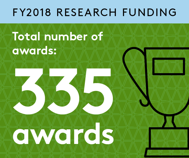 Research Funding Infographics