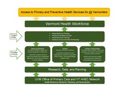 UVM OPC and AHEC Program Design and Priorities image