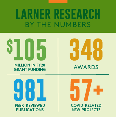 Research Infographic